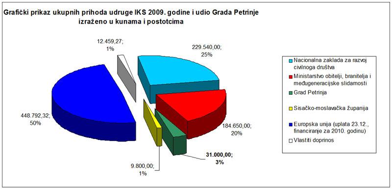 financije-2009