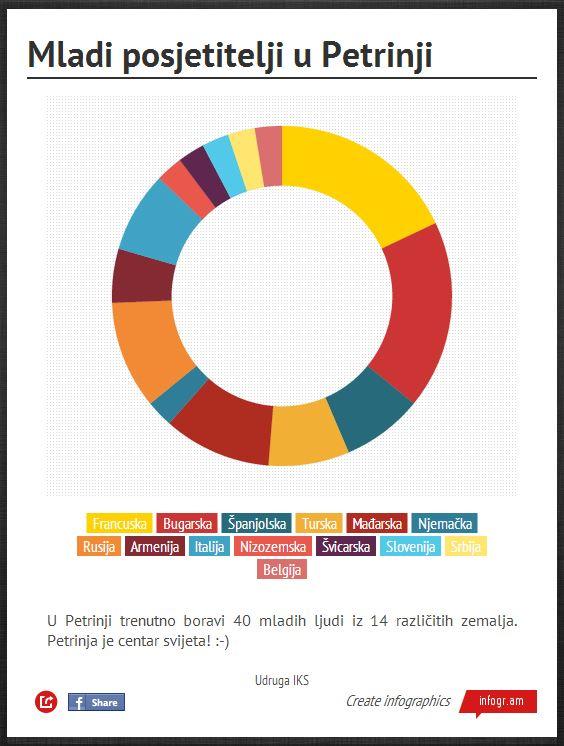 graf-mladi-EU-u-petrinji-2013