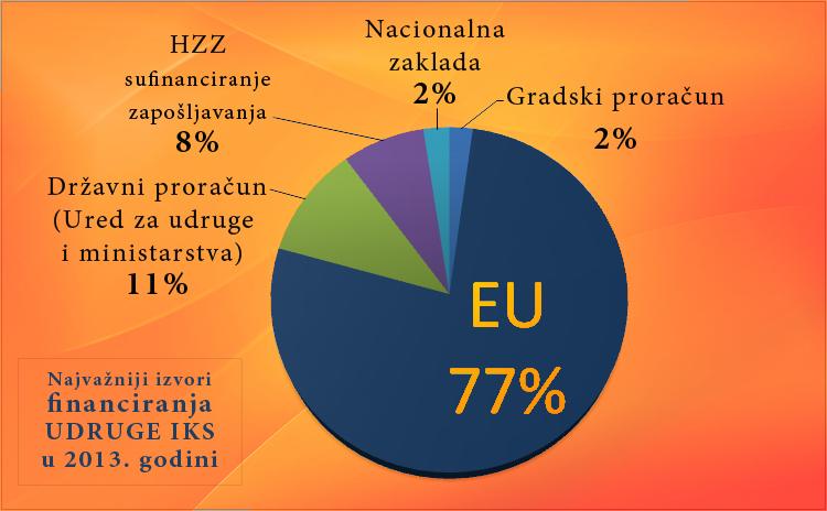 izvori-financiranja2013
